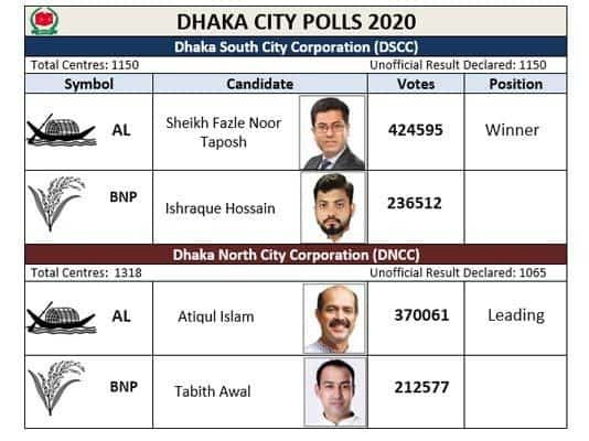 Results of city elections